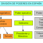 division poderes